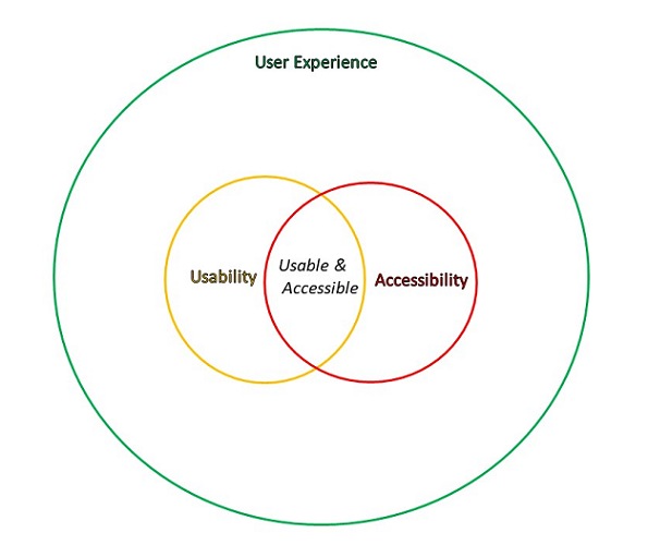 Diagram showing the union of Usability and Accessibility with both contained within User Experience.